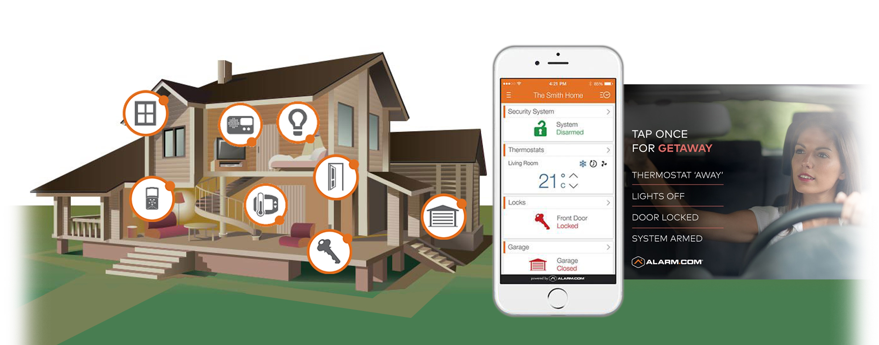 Image of a house with icons representing different elements of security. A phone displaying switches for security features, and a young woman leaving the house. Text reads, Tap once for getaway, thermostat